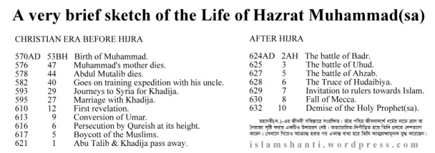 Brief scetch of the life of Muhammad - Copy (2)